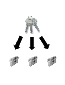 One key fits all locks